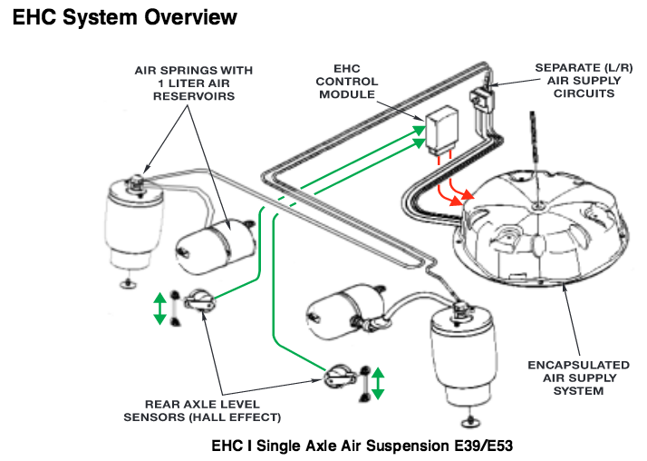Bmw X5 Suspension Diagram on 2000 bmw 528i fuse box diagram