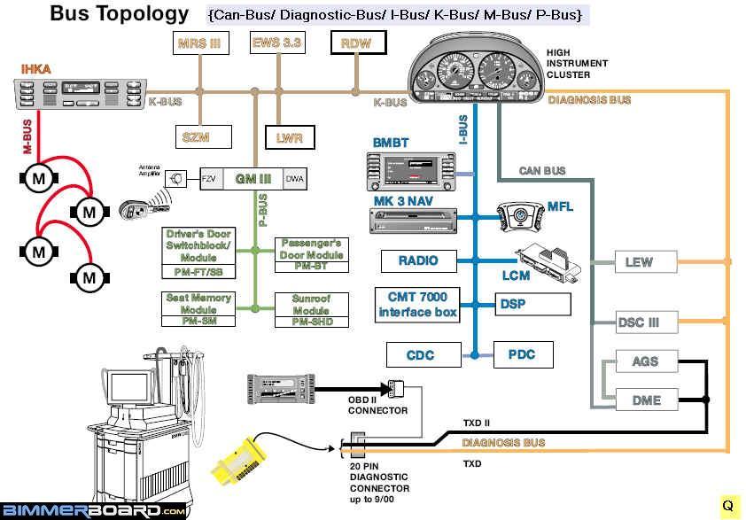 Name:  E53 BMW Bus Topology I -K-M-P-Can-Diagnostic.jpg Views: 148 Size:  63.4 KB