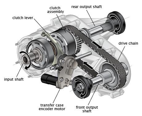 Turn Off Xdrive Transfer Case Page 2 Xoutpost Com
